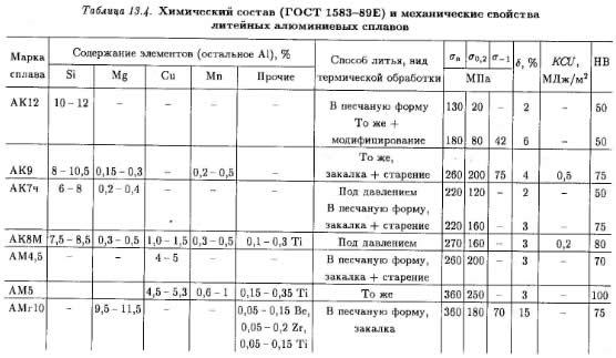 плотность алюминия кг м3: